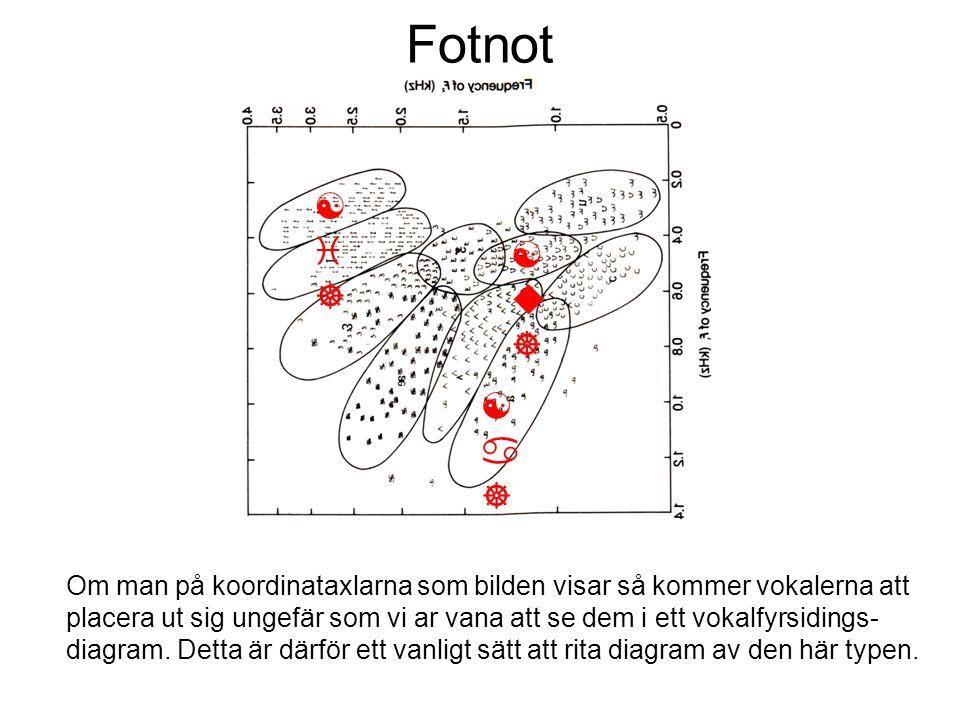 Fotnot [i] [a] [u]